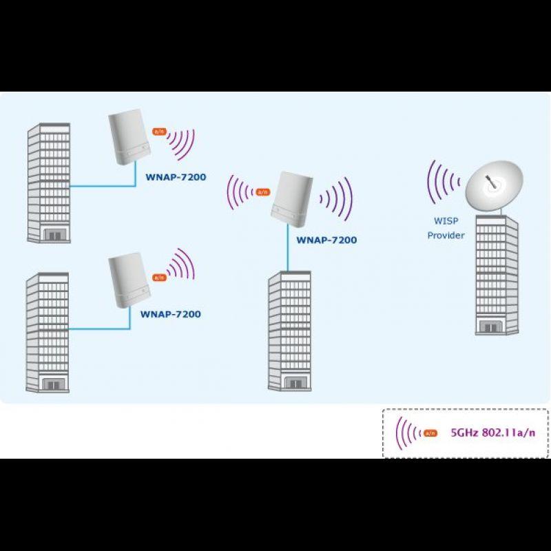 Access point/Router wireless de exterior 5GHz 150Mbps ...