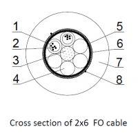 Sectiune prin cablu fibra optica 2x6