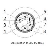 Sectiune prin cablu fibra optica Tele-Fonika 5x6