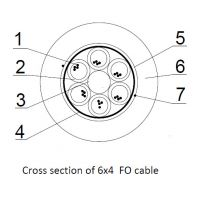 Cross section of 6x4  fiber optic cable